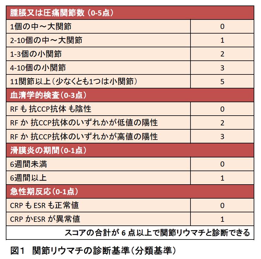 関節リウマチ診断基準(分類基準)表